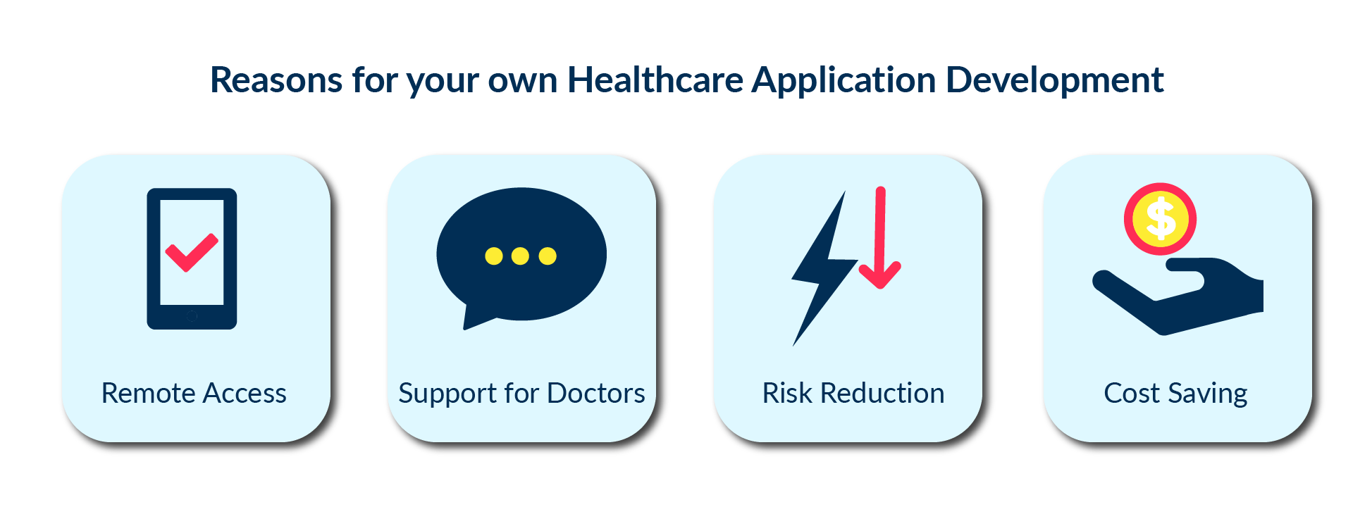 An illustration of top 4 reasons why medical entrepreneurs should consider development of the custom healthcare application.