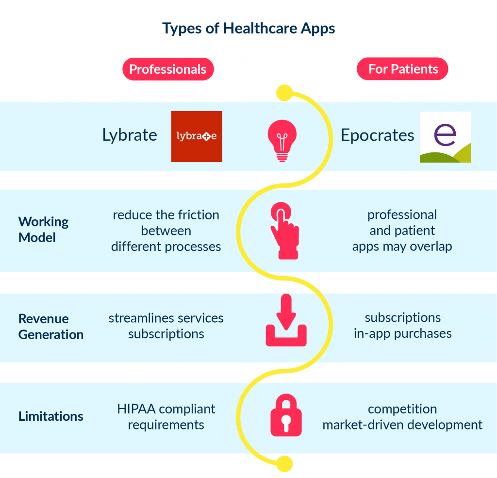 There are examples of high class application, you could develop for a healthcare domain