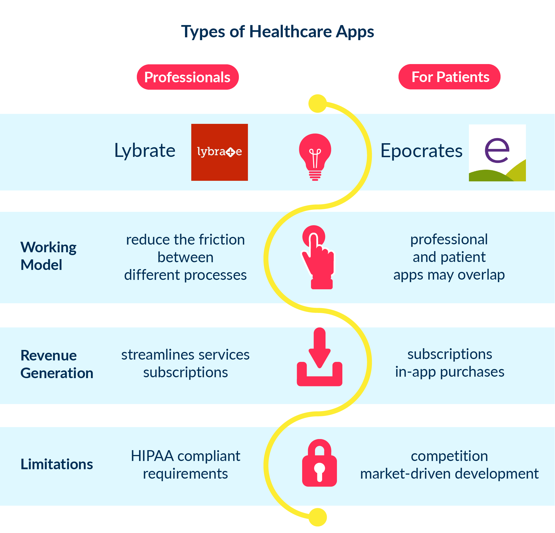 This image refers to two types of medical or healthcare applications, for professionals and patients, that can be developed.