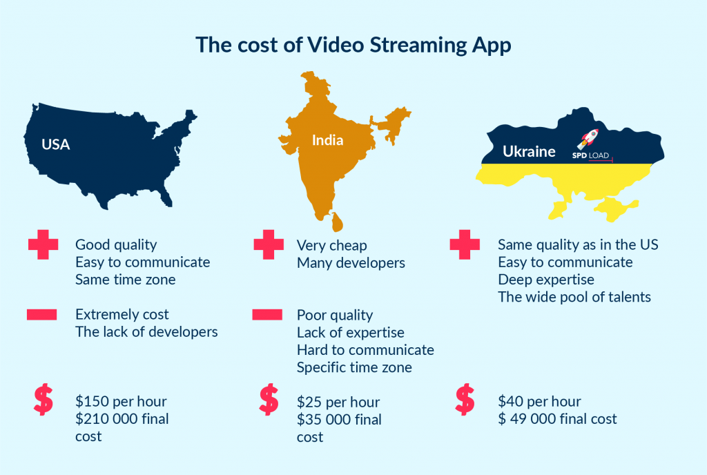 Development cost of video streaming app like Netflix in different countries: the US, India, Ukraine