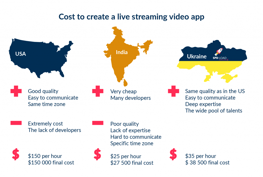 The development cost of live streaming video app