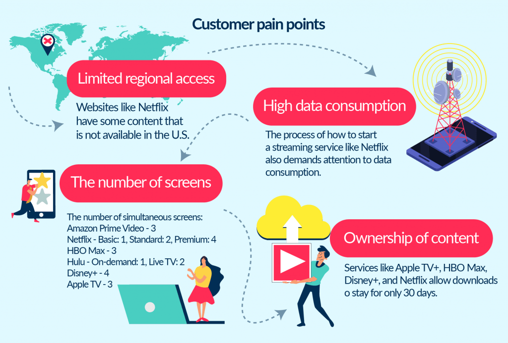 Think about how to start own video streaming service like Netflix? Research the list of pain points to solve first