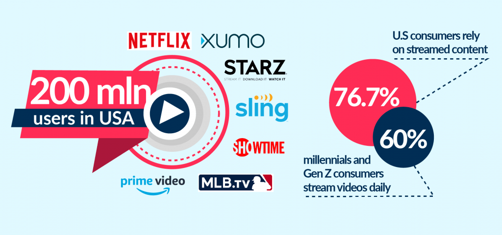 There is a market trends, that nailed the reasons on how and why to start own video streaming startup