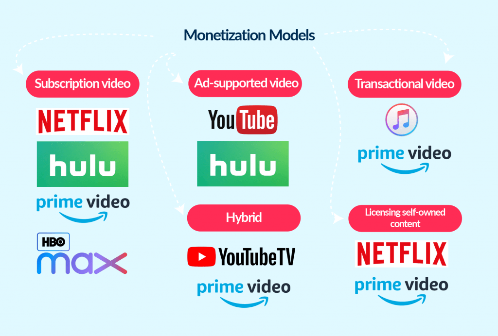 If you plan on how to start an online video streaming business from scratch, you definitely need to research monetization models