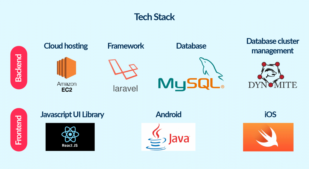 The tech stack to build a scalable video streaming MVP