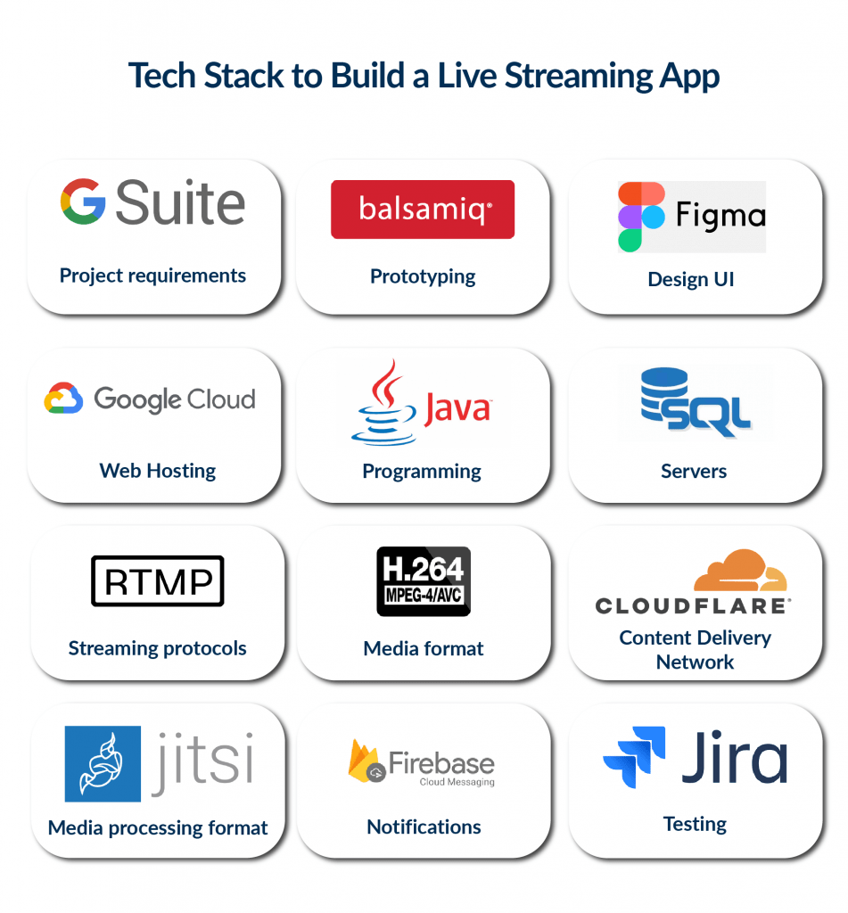 Tech stack to include in live streaming app development process