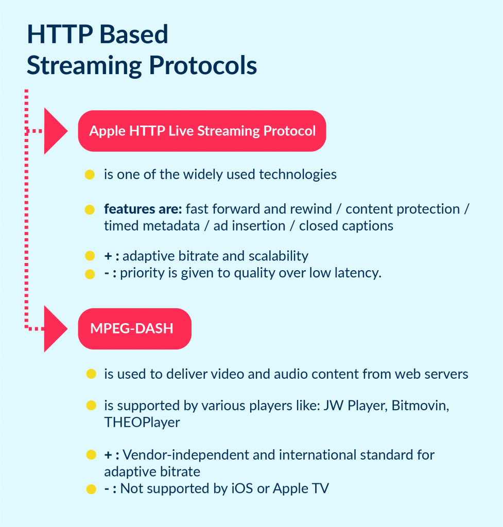 The overview of HTTP based protocols for video streaming
