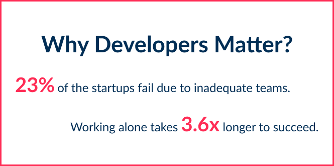 If you decide to find a programmer for startup, you need to remember crucial statistic on why developers matter in the process of product launch.
