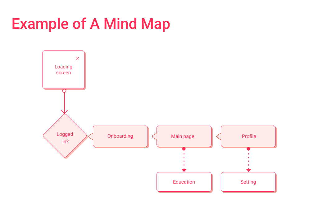 Mindmapping is the first step of UX design. The complexity of mind map will define the overall app design cost.