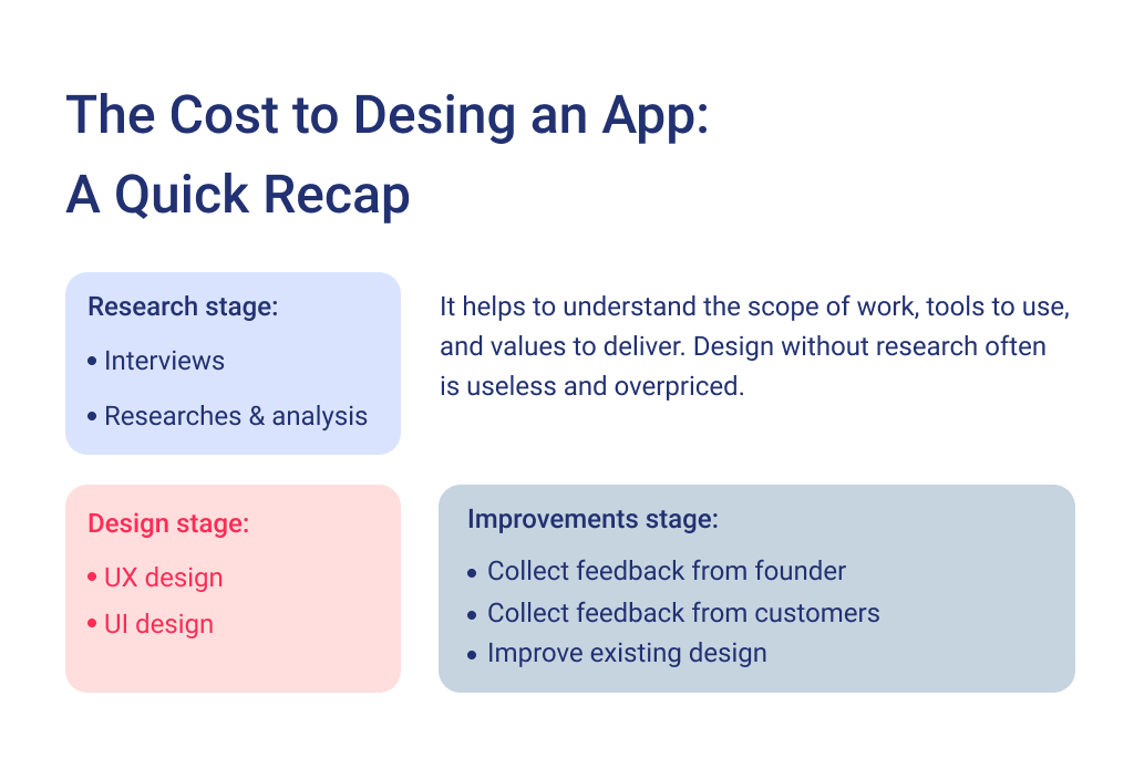 There is a summary of what defines the app design price.