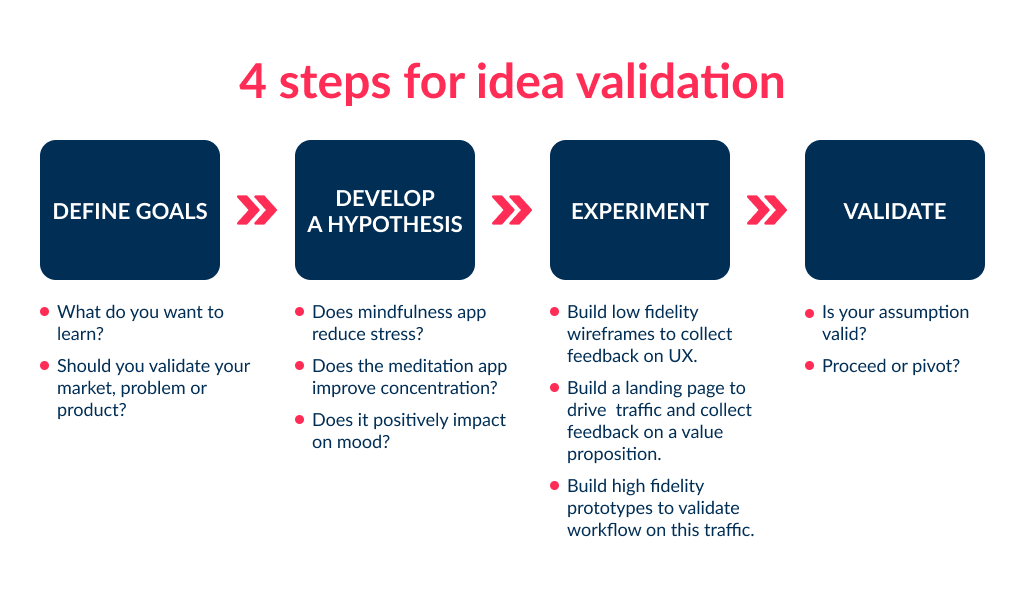 The idea validation stage will help yo answer how much does it cost to build a meditation app