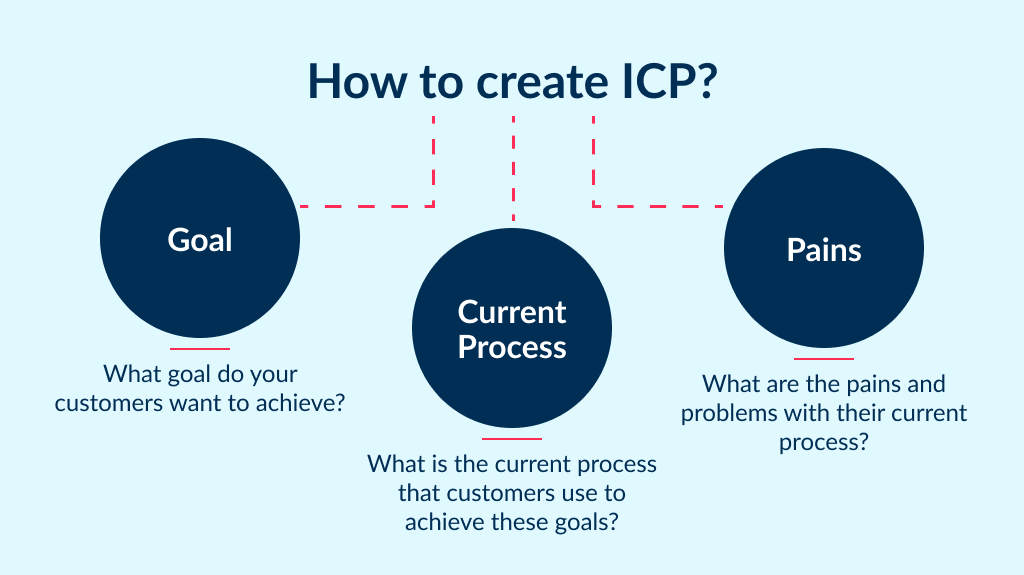 Before you start work on marketing for startups you need to work on ICP carefully