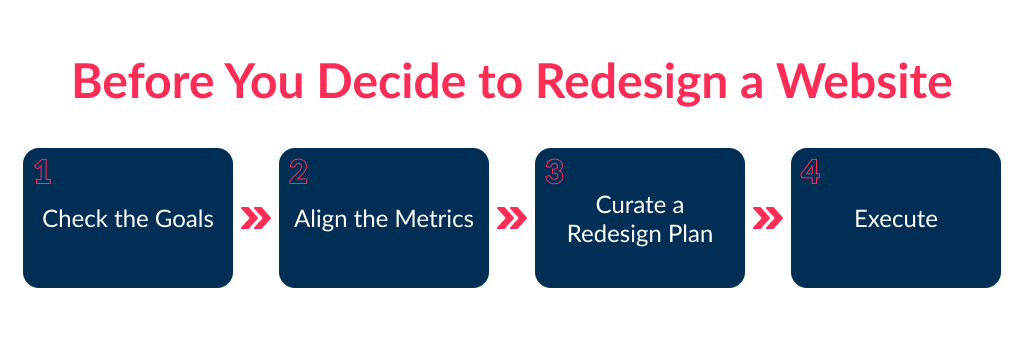 An average cost of website redesign defines after you check the business goals you want to achieve