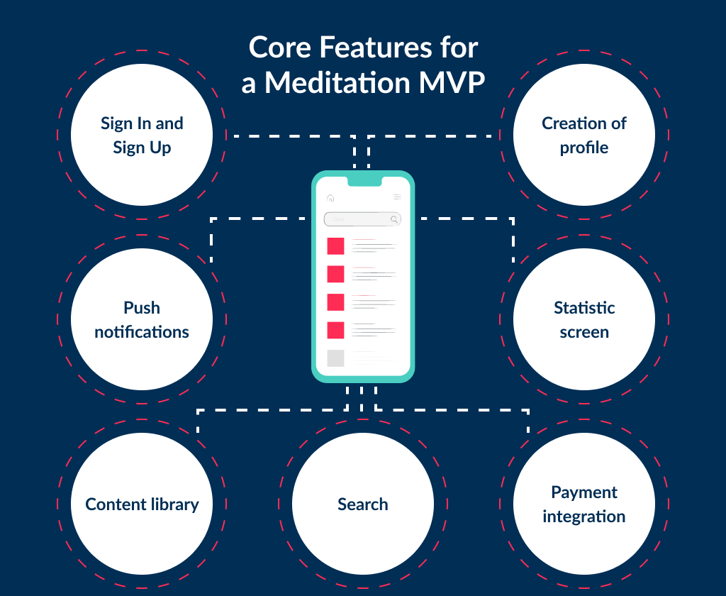 To find out how to build a meditation app you need to identify the core features first