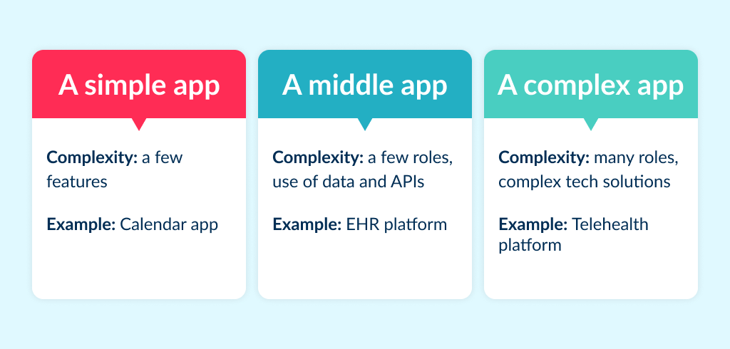To find out how much an app cost, the founder need to think what kind of app he or she want to build in terms of complexity