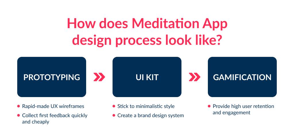 SpdLoad team shows the workflow of meditation app design process