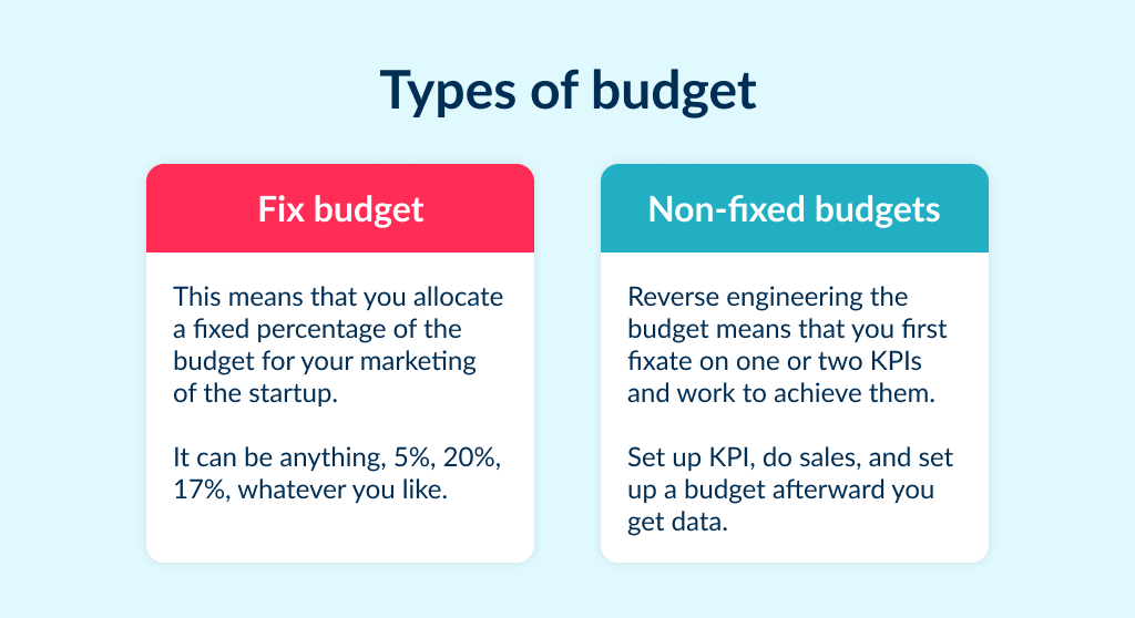 if you want to better understand how to market a startup learn to set up budget properly