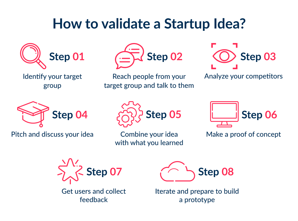 If you want to find an answer on how to build a startup, you need to learn about idea validation first