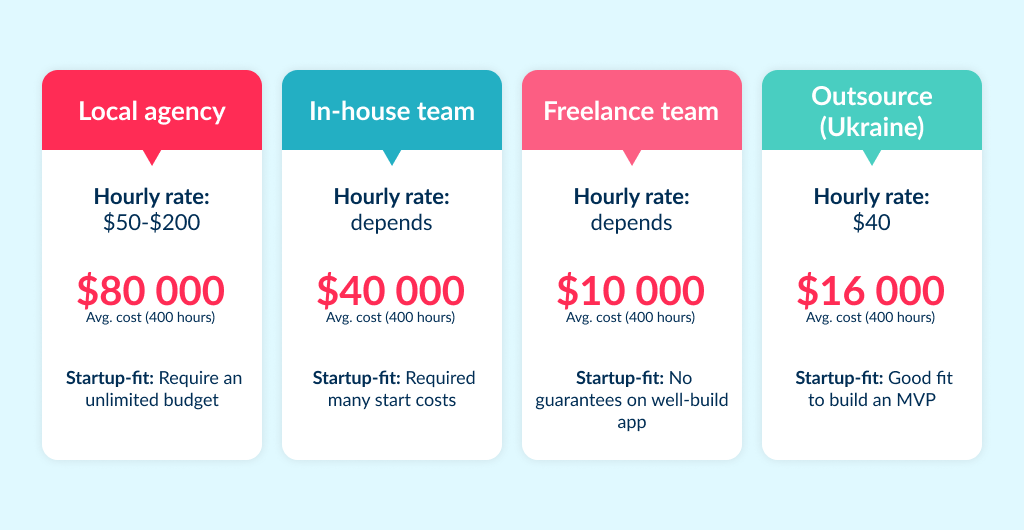 Cost to build an app depends on development team: in-house, outsource or local agency executors