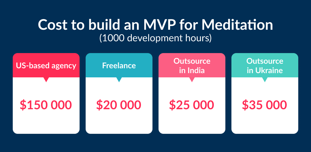 How much does it cost to build a meditation app? It depends on executors: the local agency, freelancers, in-house team or outsource team in Ukraine