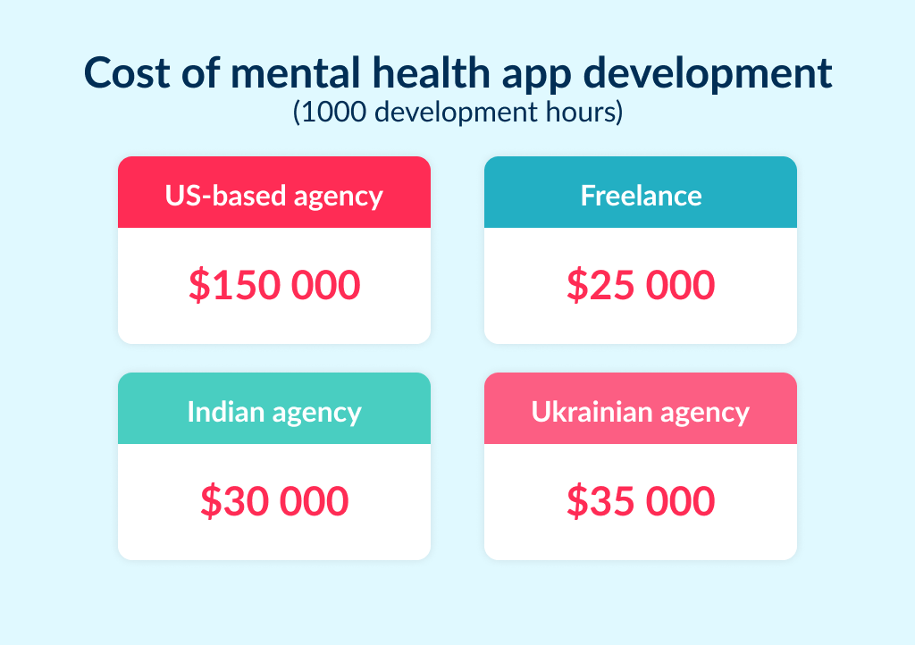 Find out the cost of mental health app design and development
