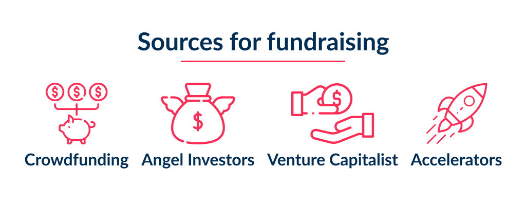 The key part of how to start a tech startup company is to find a fundraising option