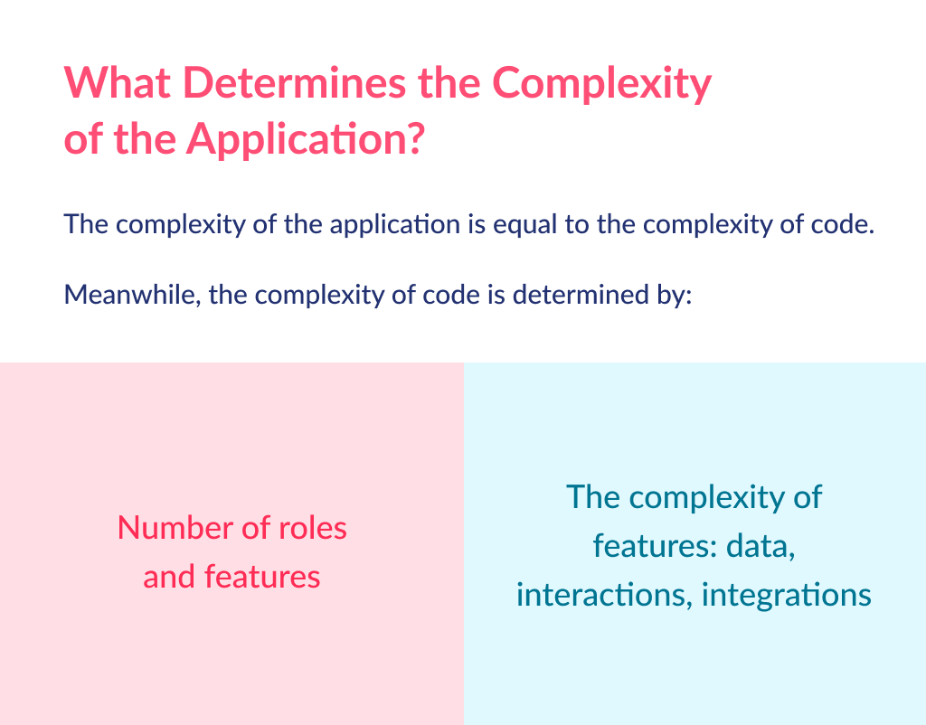 The complexity of idea straightly impact the app development cost