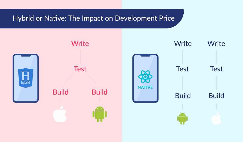 The platform: native or cross-platform, how much does it cost to build an app
