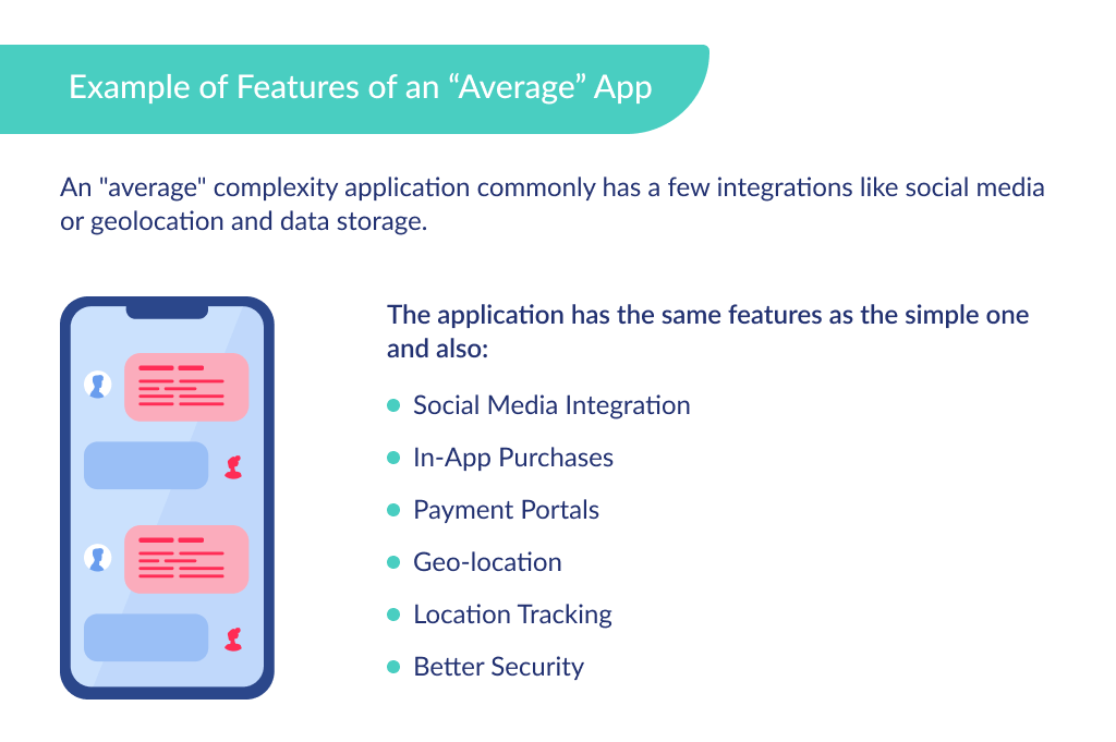 """The """"average""""complexity of an app defines more expensive price of how much an app cost"""