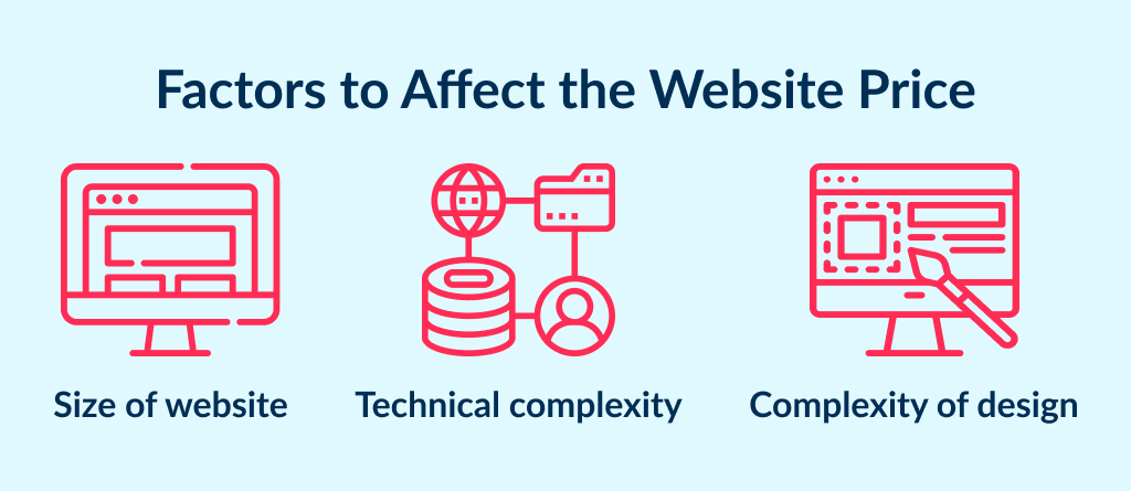 These 3 factors define how much does a business website cost
