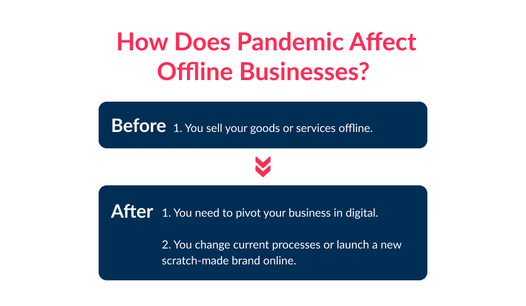 The pandemic is one of key reasons why do you need a website for your business