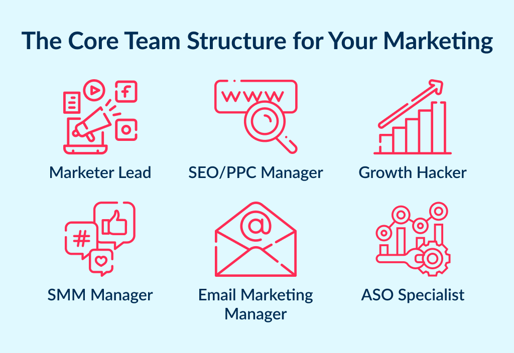 The list of core team members of a digital marketing organization structure
