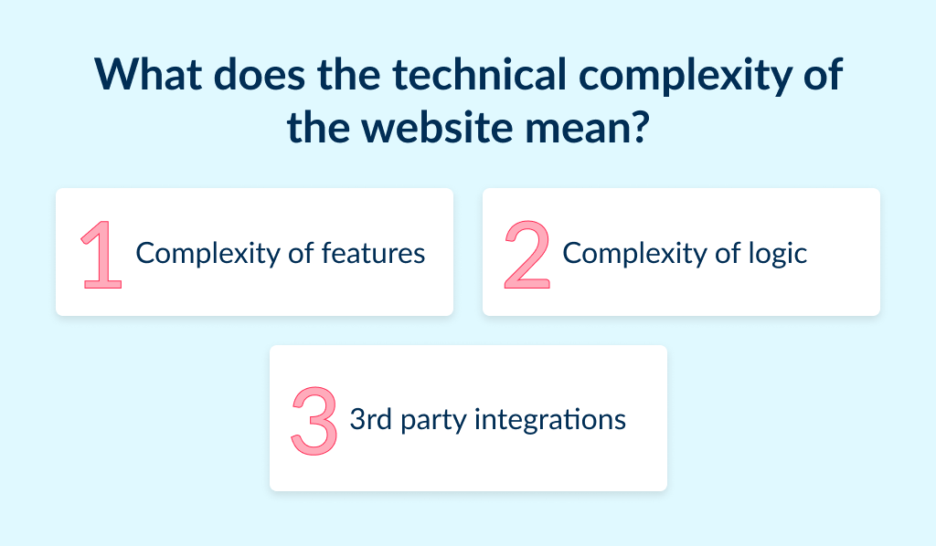 The technical development is another factor, that affects the cost of a website for a small business