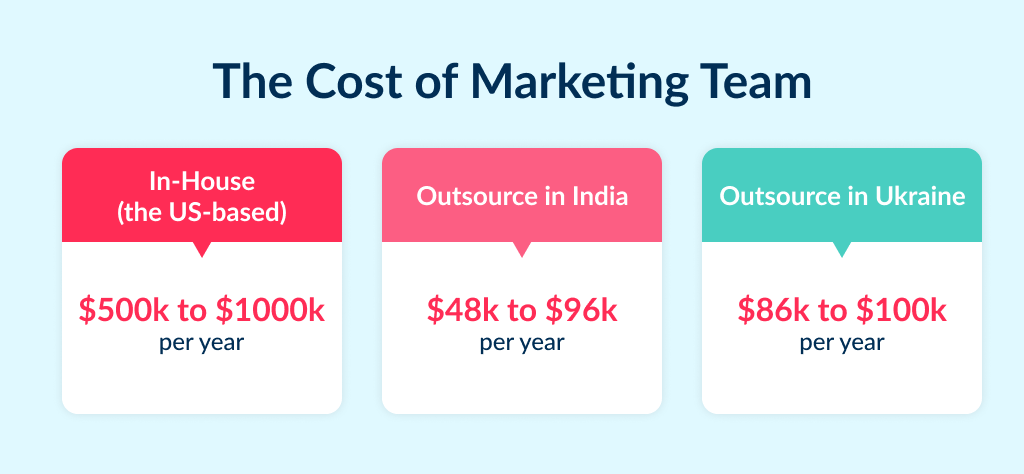 The comparison of costs of digital marketing team structure in different countries