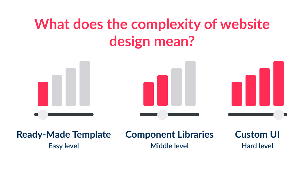 The complexity of design defines small business website design cost