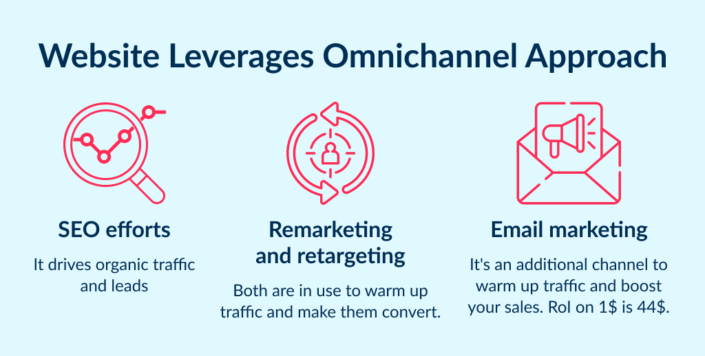 Why do you need a website for your business? To be able launch an omnichannel marketing