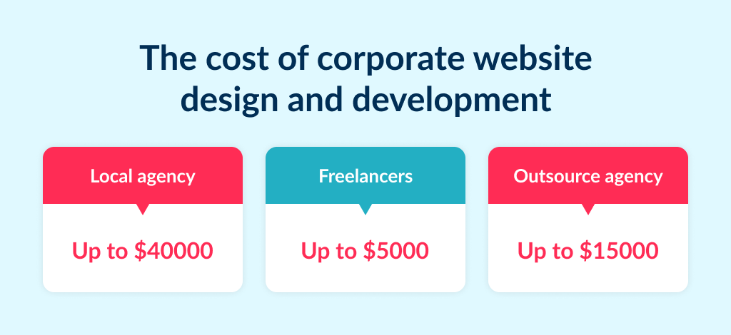 There are 3 options on how much does a business website cost