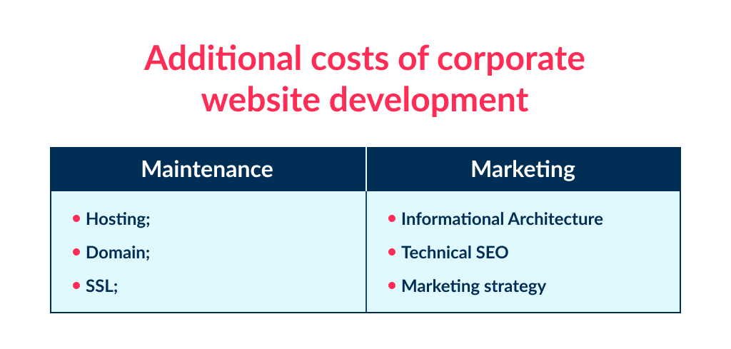 There are additional costs, that define the final small business website cost