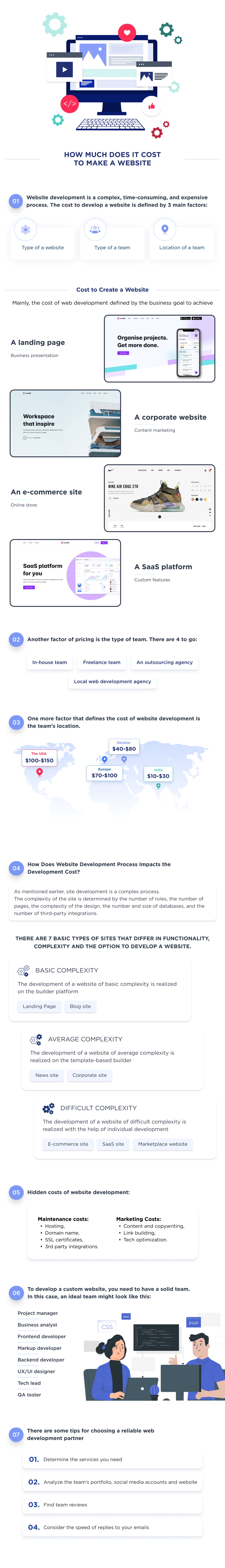 This is an infographic, that summarize the factors, hat define cost to develop a website from scratch