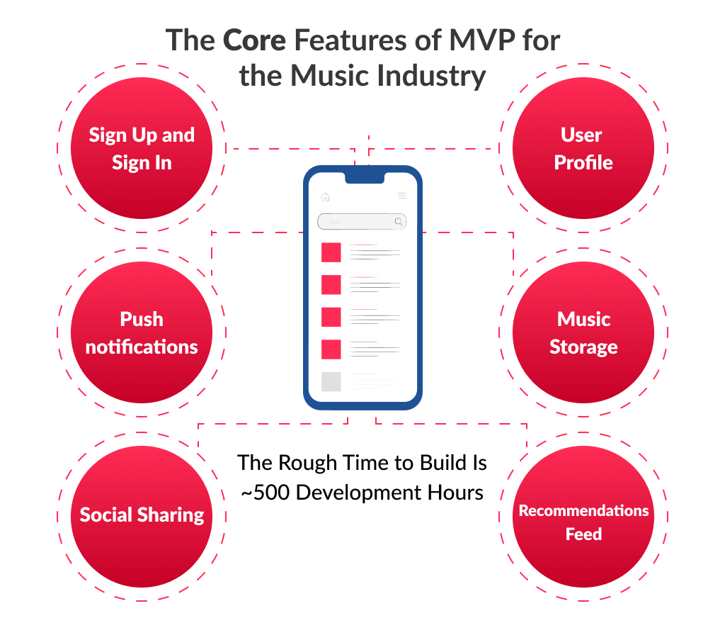 The following features consider by music app developers as a core for an MVP