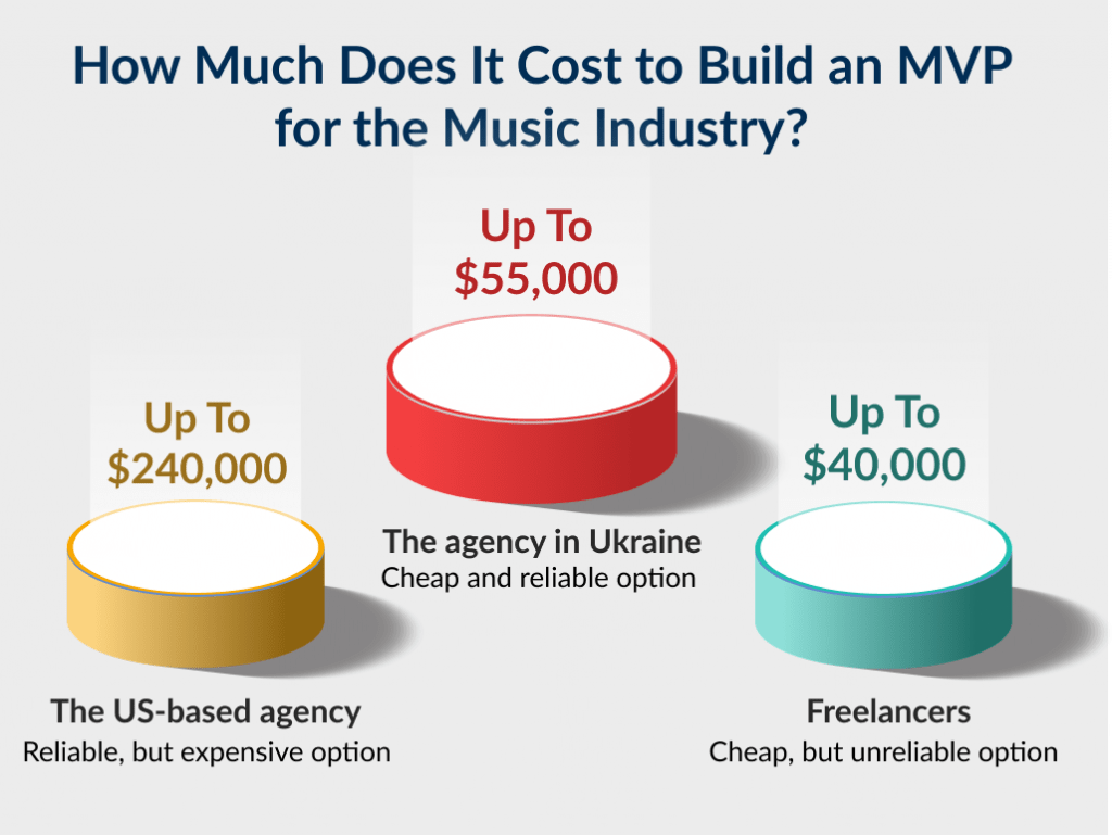 There are 3 cost models that define the cost of how to make a music app