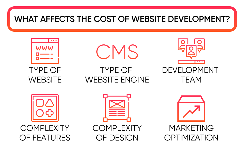 The list of factors, that define how much does it cost to make a website