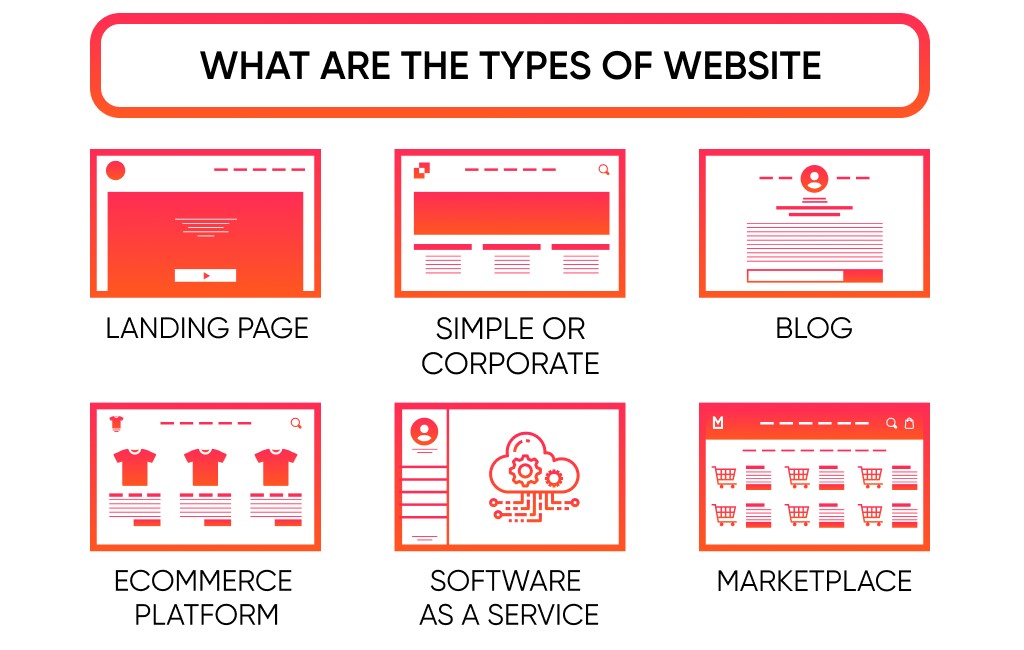 The website development costs depends on what kind of platform you want to create