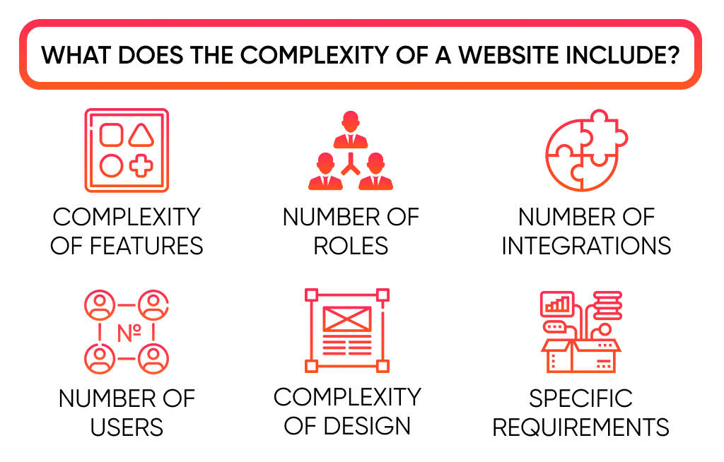 The complexity of features straightly correlate with cost of building a website