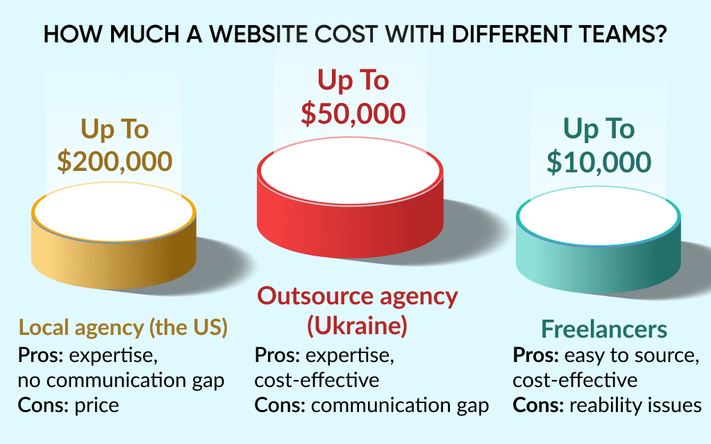 The website development costs is also depends on what team you choose to work with: freelancers, the local agency, or an outsource agency