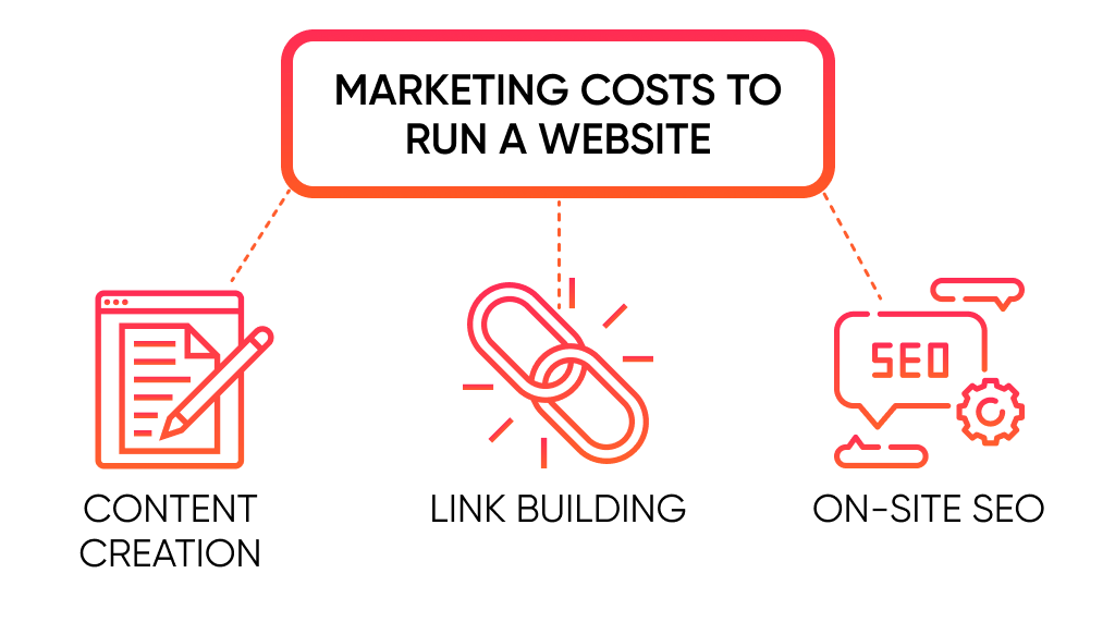 Marketing is also a major part of a website creation cost