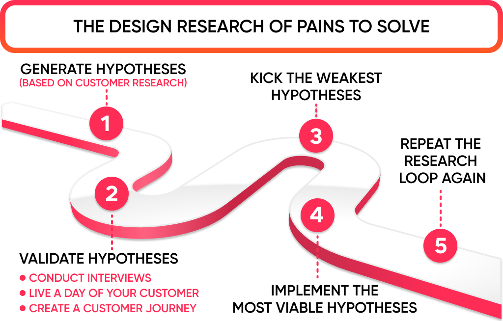 The application design process is iterative and includes 5 steps as on infographic