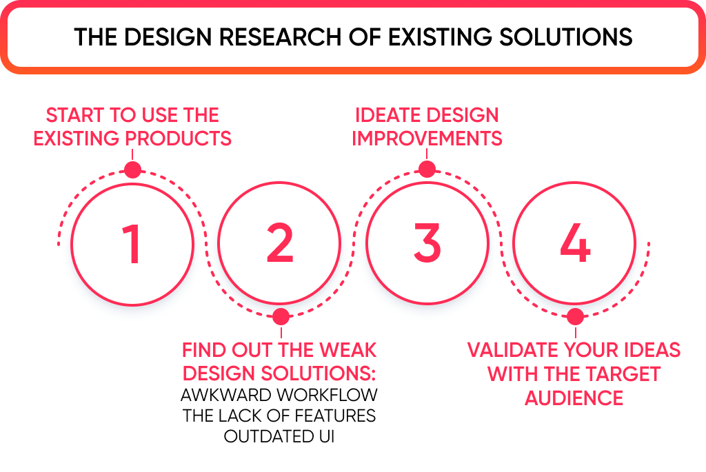 Another required step to do while mobile app design process is to research existing solutions