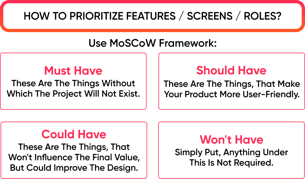 The features management using MoSCoW framework is one of required part of app design process steps