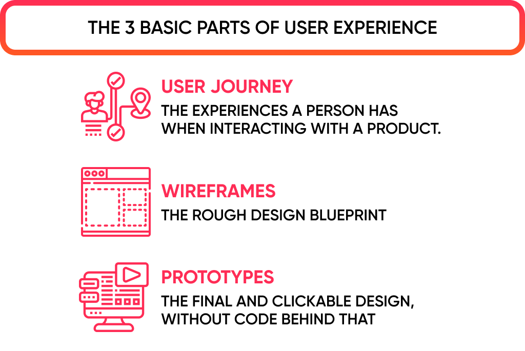 The role of UX design in the app design and development includes 3 basic steps.